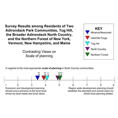 Jon Erickson: Survey Results from a Participatory Process to Help Guide Regional Economic Planning