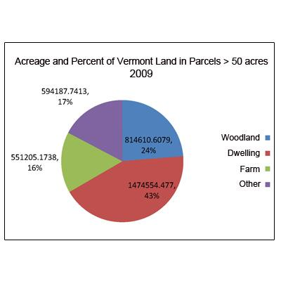 Jamey Fidel: Land Subdivision and Parcelization Trends in Vermont