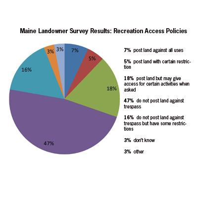 Jessica Leahy: Private Landowners' Preferred Programs to Maintain Public Recreation Access in Maine